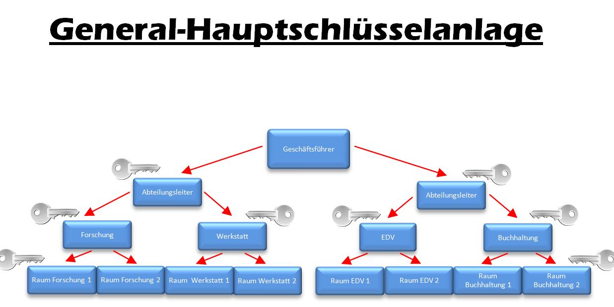 Schließanlage Wuppertal
